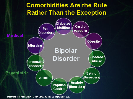 Comorbidities Are the Rule Rather Than the Exception