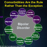 Infographic: A helpful diagram for all of the conditions that may co-exist with bipolar disorder.